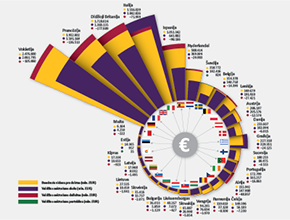 "EU budget deficits and debs infographic for magazine ""Valstybė"""