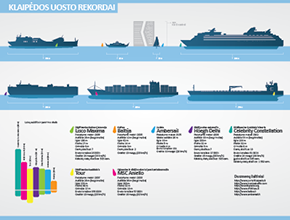 Klaipeda port records infographic