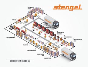 """Kompanijos """"Stengel"""" veiklos schema"""
