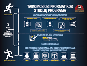 West Lithuania Business College studies infografic