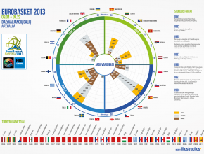 Eurobasket 2013 participating countries infographic