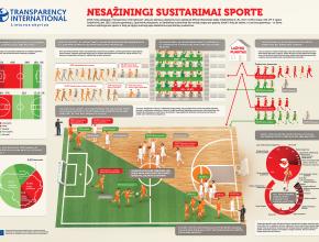 Transparency International – Nesąžiningi susitarimai sporte