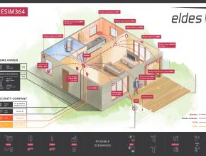 Eldes – ESIM364 ir Pitbull Alarms produktų pristatymas